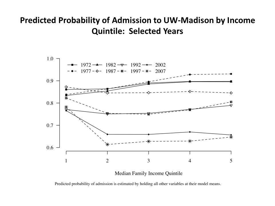 Predicted Probability of Admission to UW-Madison by Income Quintile: Selected Years