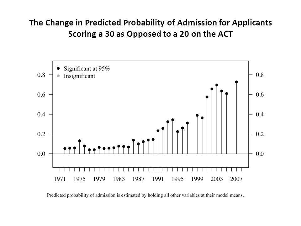The Change in Predicted Probability of Admission for Applicants Scoring a 30 as Opposed to a 20 on the ACT