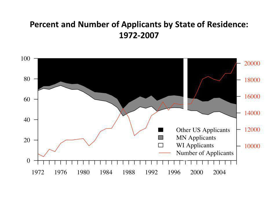 Percent and Number of Applicants by State of Residence: 1972-2007