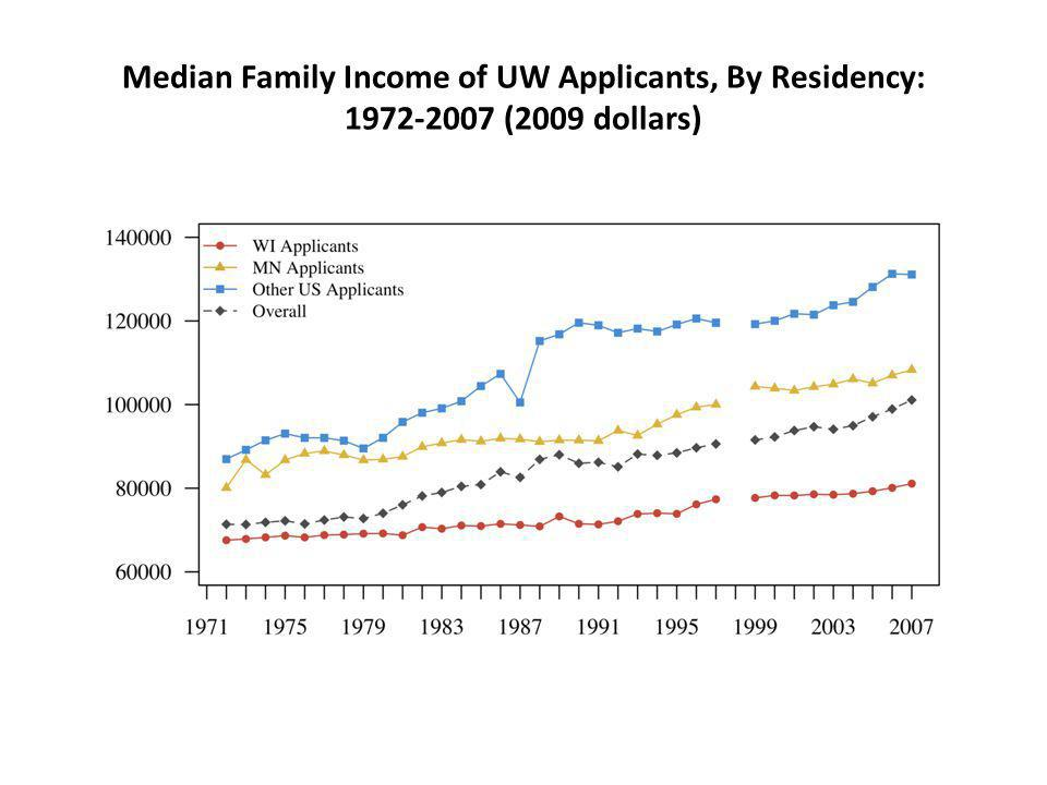 Median Family Income of UW Applicants, By Residency: 1972-2007 (2009 dollars)