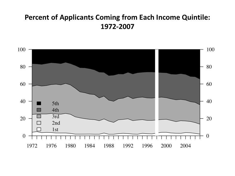 Percent of Applicants Coming from Each Income Quintile: 1972-2007