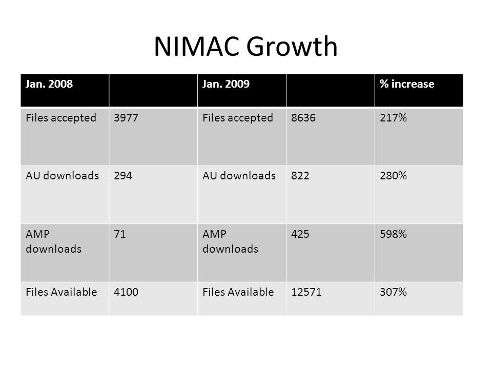 NIMAC Growth Jan. 2008Jan. 2009% increase Files accepted3977Files accepted8636217% AU downloads294AU downloads822280% AMP downloads 71AMP downloads 42