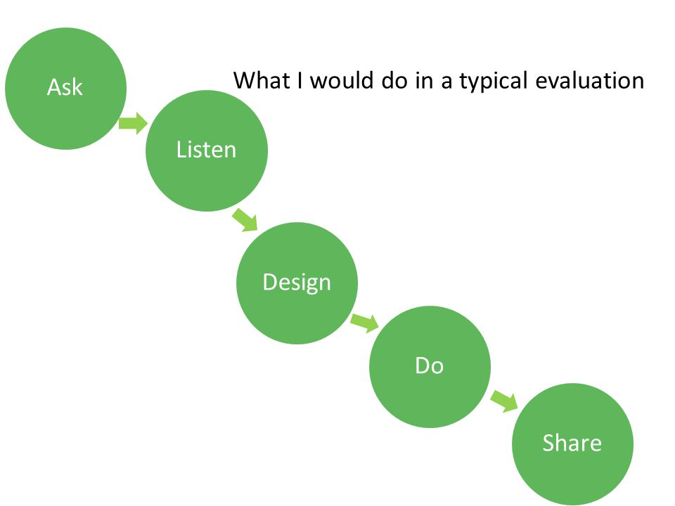 AskDesignDoShareListen What I would do in a typical evaluation