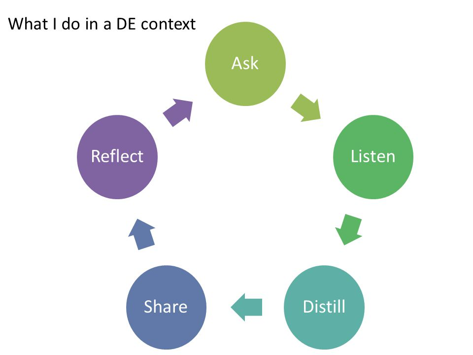 AskListenDistillShareReflect What I do in a DE context