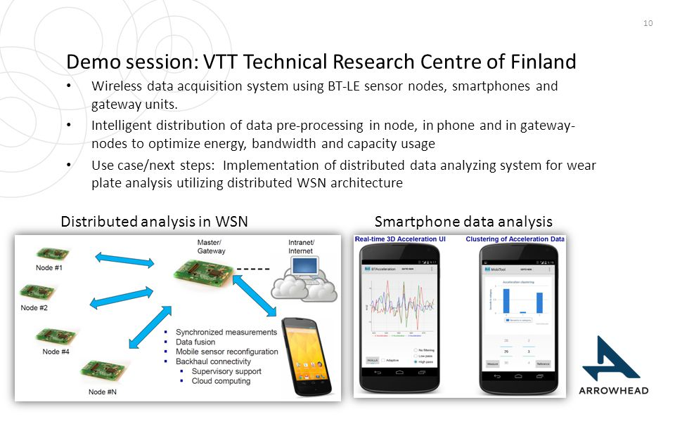 Demo session: VTT Technical Research Centre of Finland 10 Wireless data acquisition system using BT-LE sensor nodes, smartphones and gateway units. In
