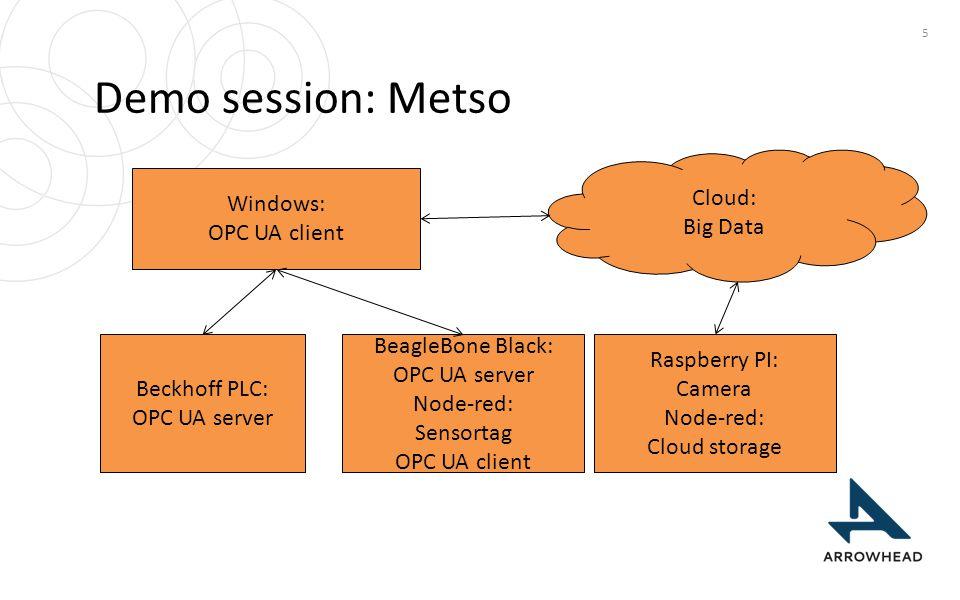 Demo session: Metso 5 BeagleBone Black: OPC UA server Node-red: Sensortag OPC UA client Raspberry PI: Camera Node-red: Cloud storage Windows: OPC UA c