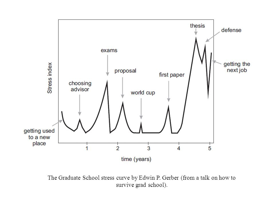 The Graduate School stress curve by Edwin P. Gerber (from a talk on how to survive grad school).