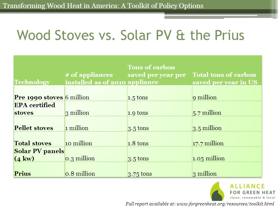 Wood Stoves vs.