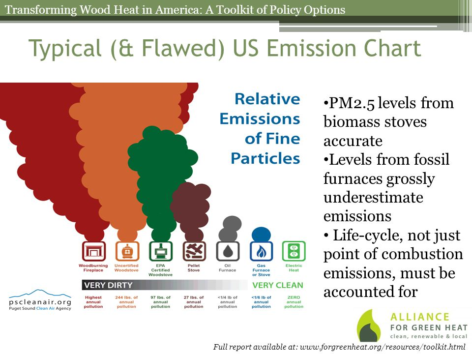 Typical (& Flawed) US Emission Chart PM2.5 levels from biomass stoves accurate Levels from fossil furnaces grossly underestimate emissions Life-cycle, not just point of combustion emissions, must be accounted for Transforming Wood Heat in America: A Toolkit of Policy Options Full report available at: www.forgreenheat.org/resources/toolkit.html