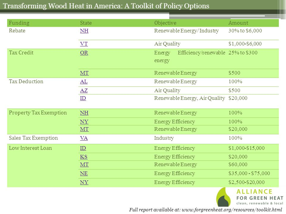 Transforming Wood Heat in America: A Toolkit of Policy Options FundingStateObjectiveAmount Rebate NHRenewable Energy/ Industry30% to $6,000 VTAir Quality$1,000-$6,000 Tax Credit OR Energy Efficiency/renewable energy 25% to $300 MTRenewable Energy$500 Tax Deduction ALRenewable Energy100% AZAir Quality$500 IDRenewable Energy, Air Quality$20,000 Property Tax Exemption NHRenewable Energy100% NYEnergy Efficiency100% MTRenewable Energy$20,000 Sales Tax Exemption VAIndustry100% Low Interest Loan IDEnergy Efficiency$1,000-$15,000 KSEnergy Efficiency$20,000 MTRenewable Energy$60,000 NEEnergy Efficiency$35,000 - $75,000 NYEnergy Efficiency$2,500-$20,000 Full report available at: www.forgreenheat.org/resources/toolkit.html