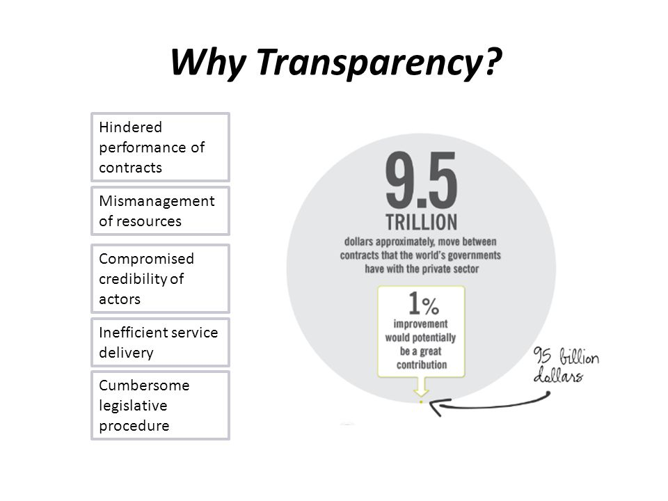 Why Transparency.