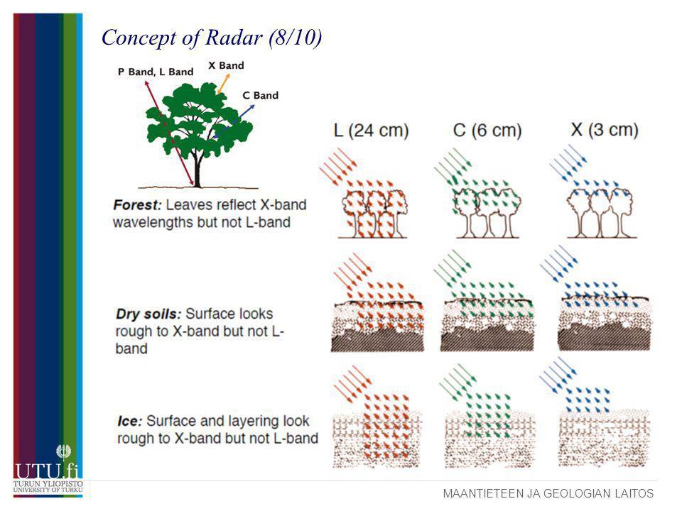 MAANTIETEEN JA GEOLOGIAN LAITOS Concept of Radar (8/10)