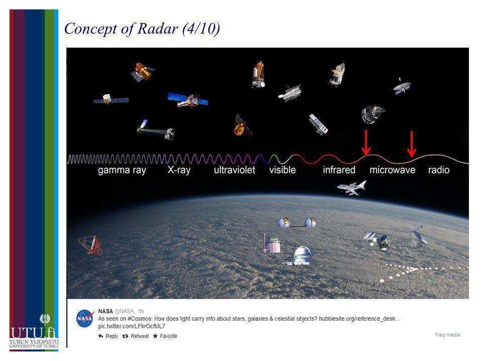 Concept of Radar (4/10) MAANTIETEEN JA GEOLOGIAN LAITOS