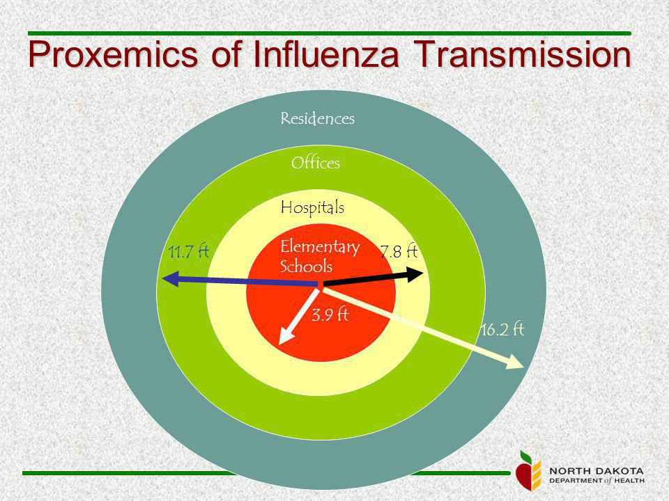 Proxemics of Influenza Transmission Elementary Schools Hospitals Offices Residences 3.9 ft 7.8 ft11.7 ft 16.2 ft