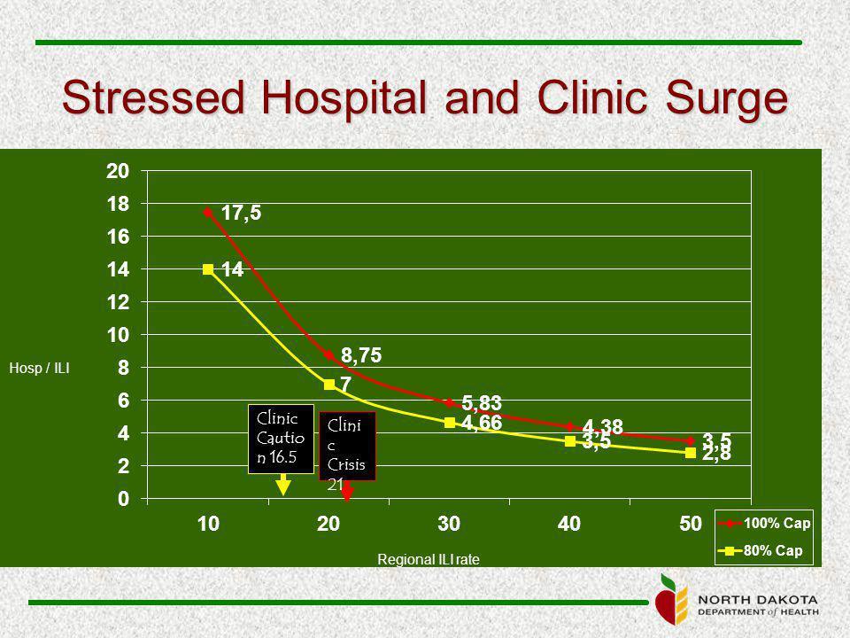 Stressed Hospital and Clinic Surge Hosp / ILI Regional ILI rate Clinic Cautio n 16.5 Clini c Crisis 21