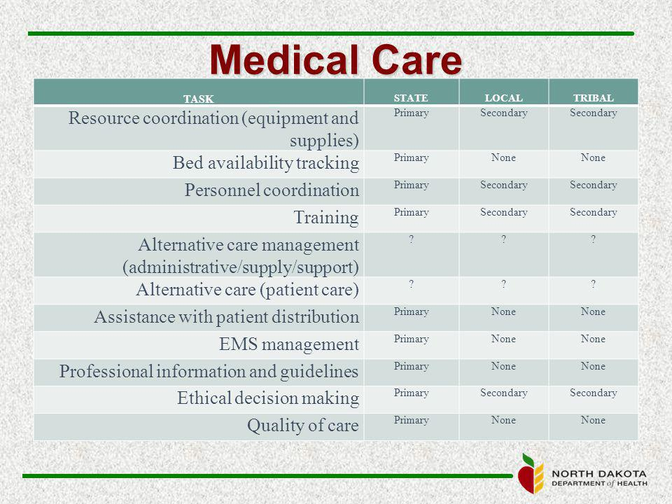 Medical Care TASK STATELOCALTRIBAL Resource coordination (equipment and supplies) PrimarySecondary Bed availability tracking PrimaryNone Personnel coordination PrimarySecondary Training PrimarySecondary Alternative care management (administrative/supply/support) .