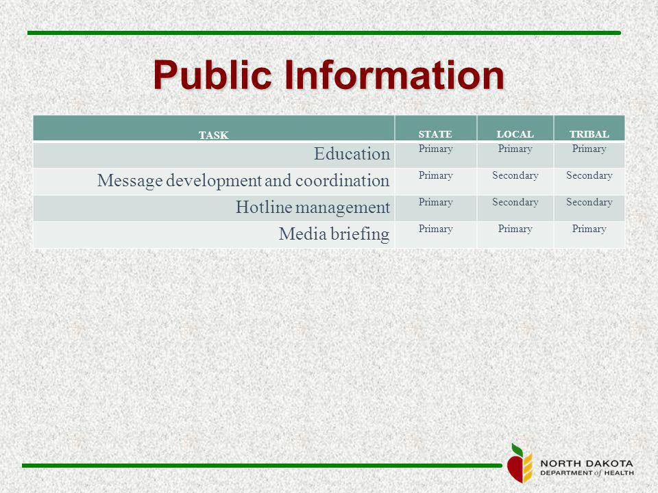 Public Information TASK STATELOCALTRIBAL Education Primary Message development and coordination PrimarySecondary Hotline management PrimarySecondary Media briefing Primary
