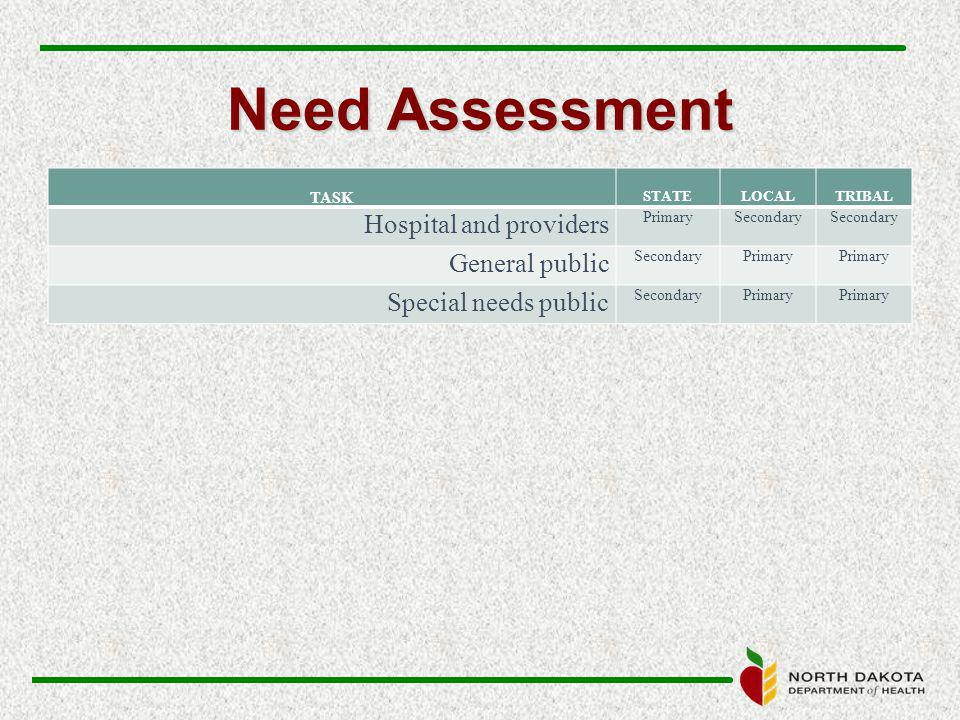 Need Assessment TASK STATELOCALTRIBAL Hospital and providers PrimarySecondary General public SecondaryPrimary Special needs public SecondaryPrimary
