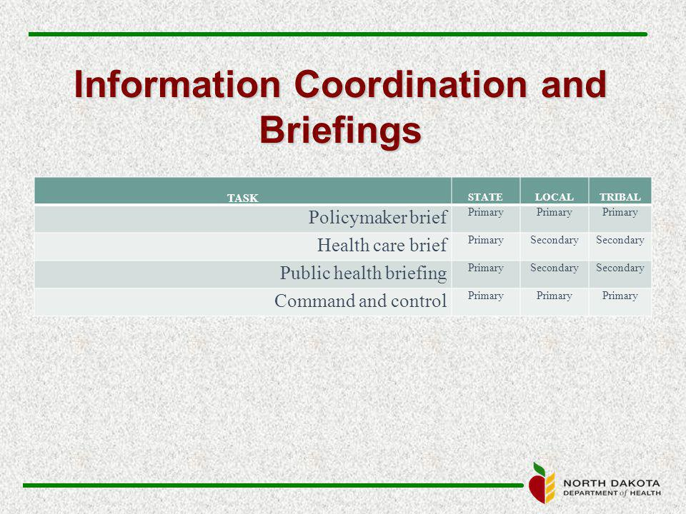 Information Coordination and Briefings TASK STATELOCALTRIBAL Policymaker brief Primary Health care brief PrimarySecondary Public health briefing PrimarySecondary Command and control Primary