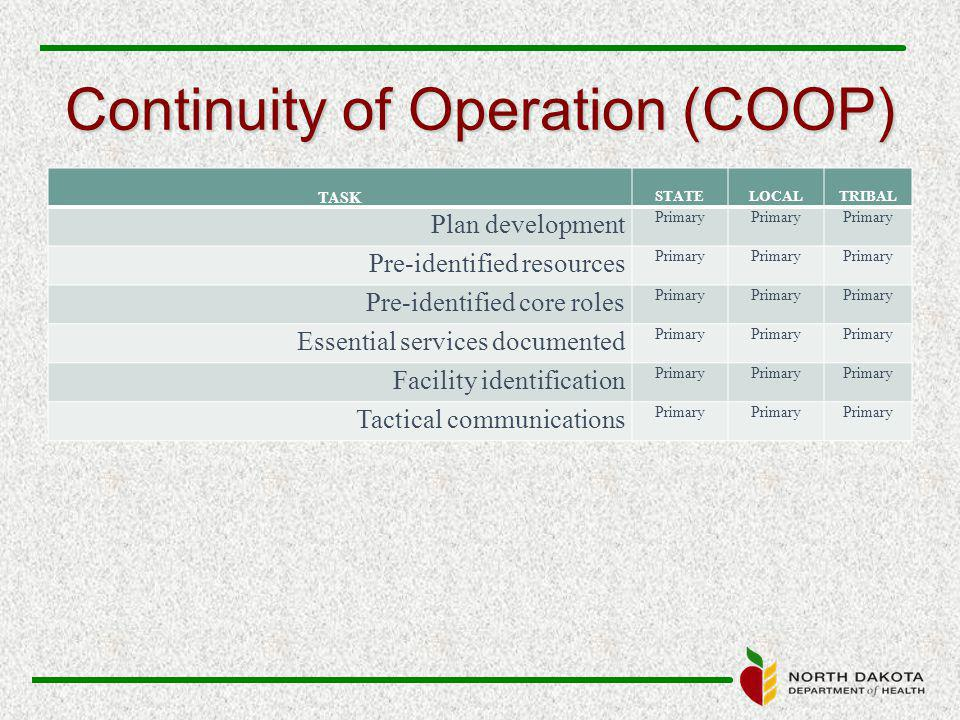 Continuity of Operation (COOP) TASK STATELOCALTRIBAL Plan development Primary Pre-identified resources Primary Pre-identified core roles Primary Essential services documented Primary Facility identification Primary Tactical communications Primary