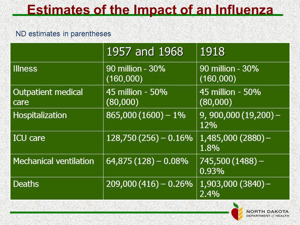 Estimates of the Impact of an Influenza 1957 and 1968 1918 Illness90 million - 30% (160,000) Outpatient medical care 45 million - 50% (80,000) Hospitalization865,000 (1600) – 1%9, 900,000 (19,200) – 12% ICU care128,750 (256) – 0.16%1,485,000 (2880) – 1.8% Mechanical ventilation64,875 (128) – 0.08%745,500 (1488) – 0.93% Deaths209,000 (416) – 0.26%1,903,000 (3840) – 2.4% ND estimates in parentheses