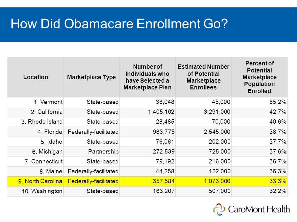 How Did Obamacare Enrollment Go.