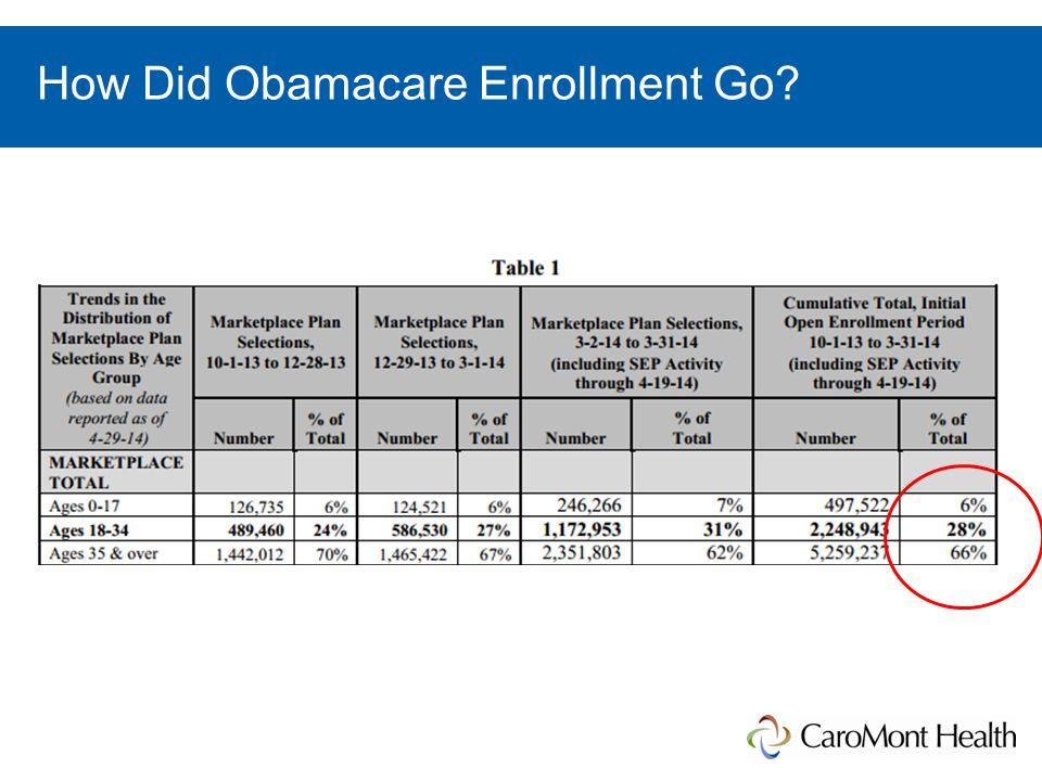How Did Obamacare Enrollment Go