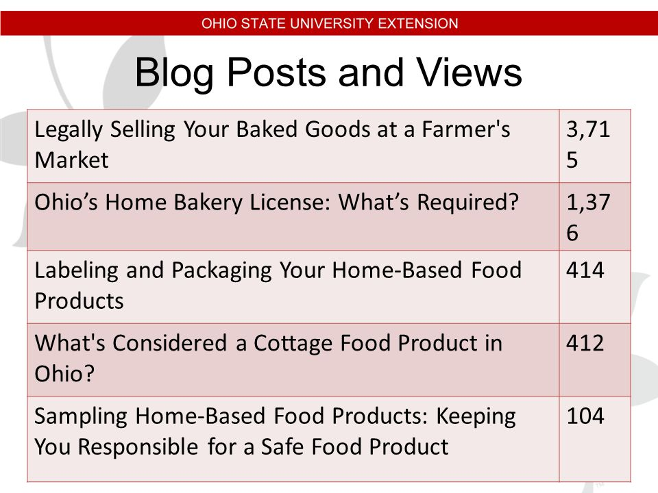 Blog Posts and Views Legally Selling Your Baked Goods at a Farmer s Market 3,71 5 Ohio's Home Bakery License: What's Required 1,37 6 Labeling and Packaging Your Home-Based Food Products 414 What s Considered a Cottage Food Product in Ohio.