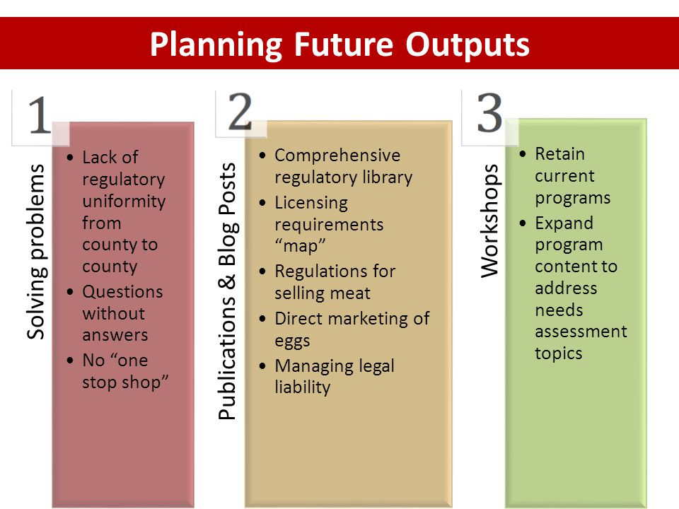 Solving problems Lack of regulatory uniformity from county to county Questions without answers No one stop shop Publications & Blog Posts Comprehensive regulatory library Licensing requirements map Regulations for selling meat Direct marketing of eggs Managing legal liability Workshops Retain current programs Expand program content to address needs assessment topics Planning Future Outputs