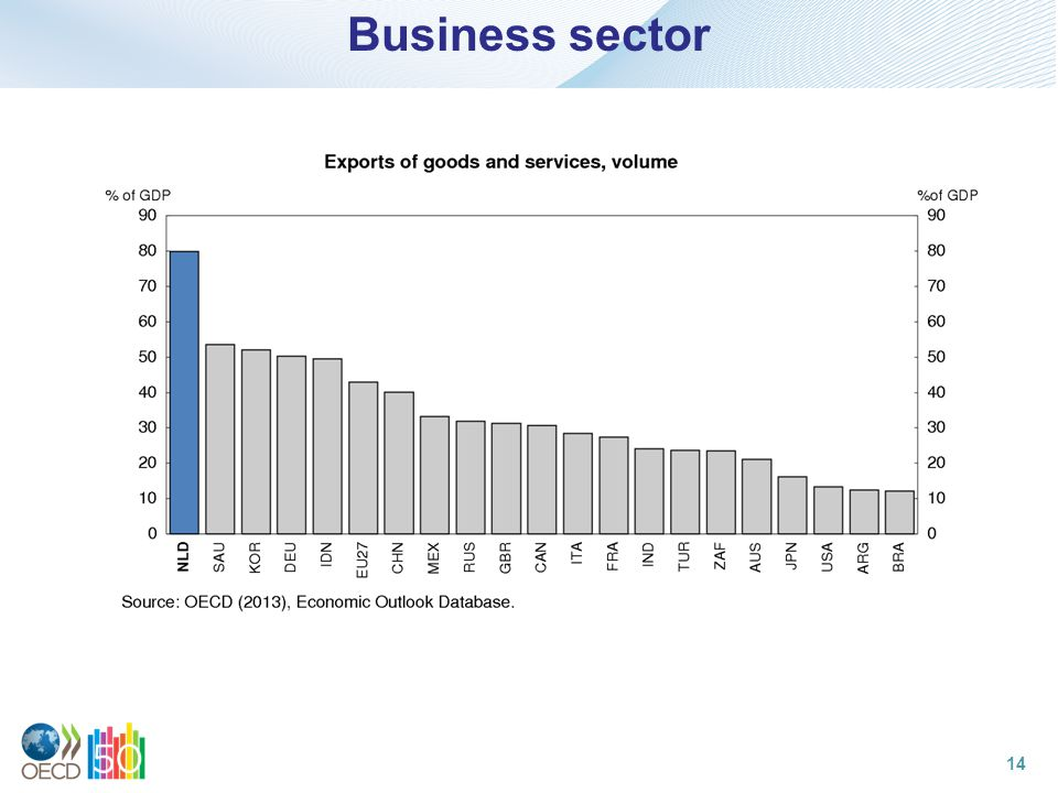 Business sector 14