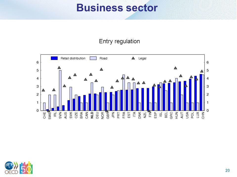 Business sector Entry regulation 20