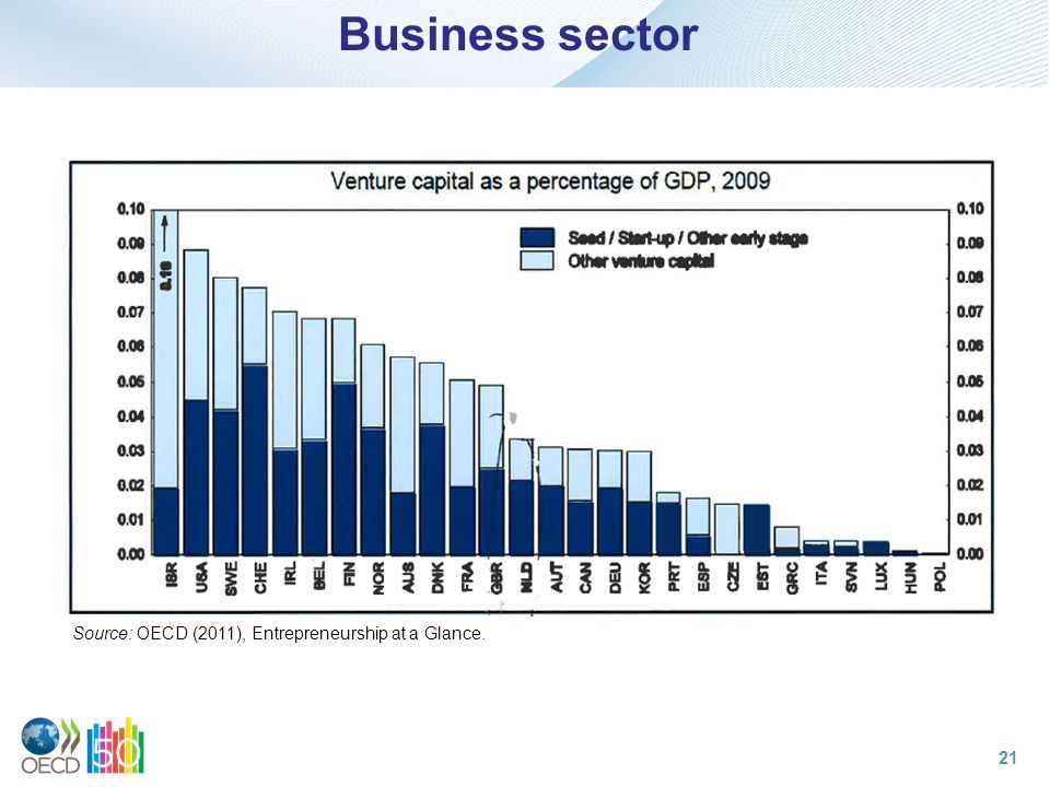 Business sector 21 Source: OECD (2011), Entrepreneurship at a Glance.