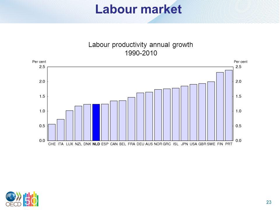 Labour market Labour productivity annual growth 1990-2010 23