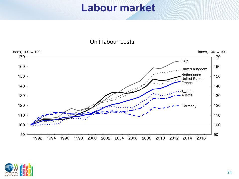 Labour market Unit labour costs 24