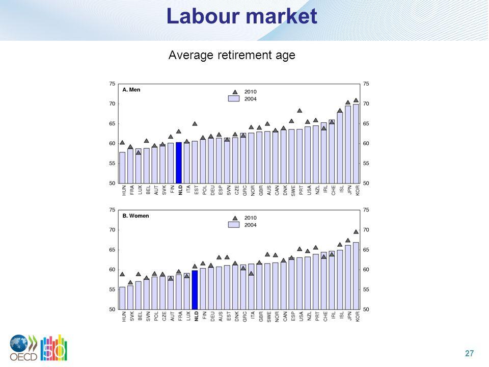 Labour market Average retirement age 27