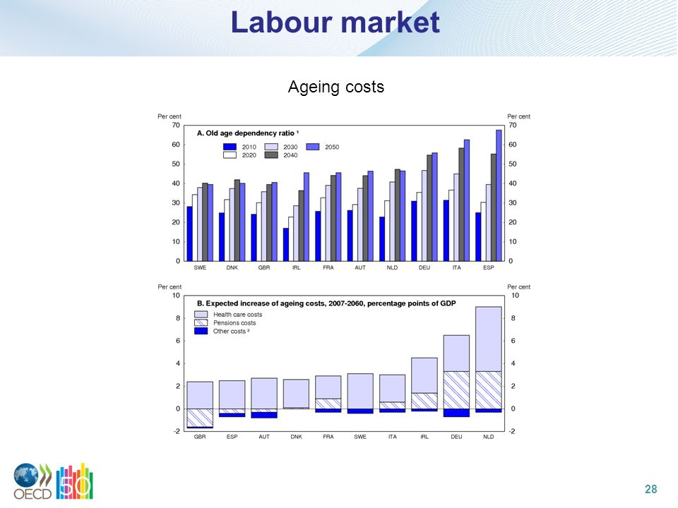 Labour market Ageing costs 28