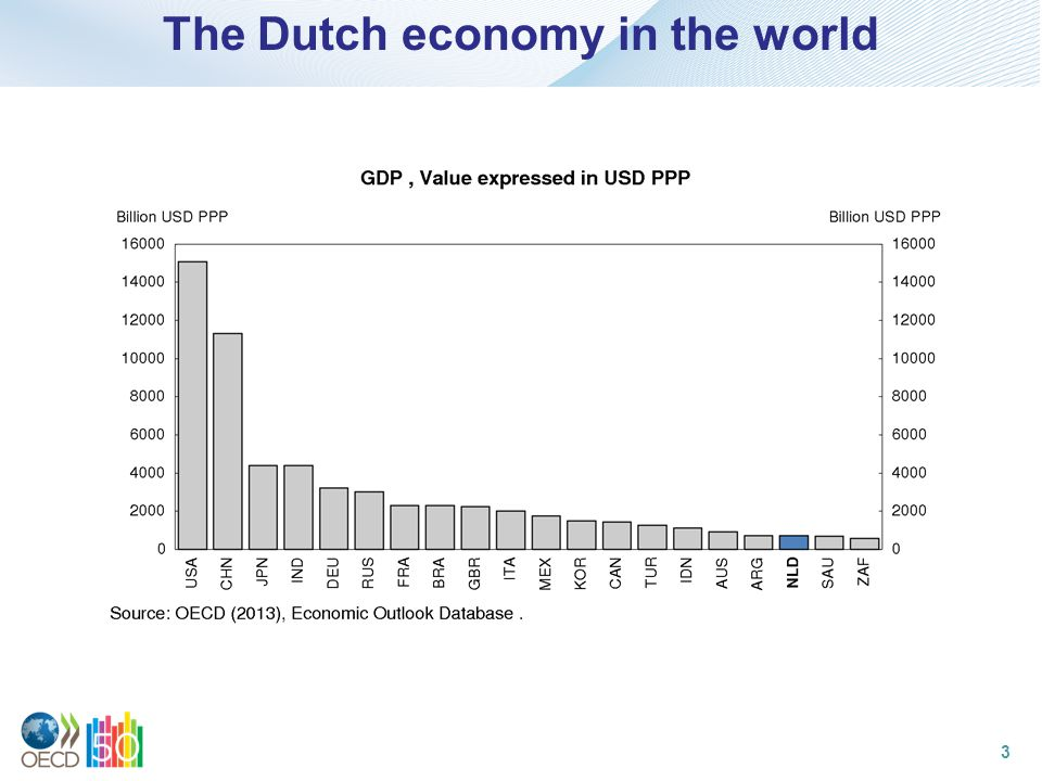 The Dutch economy in the world 3