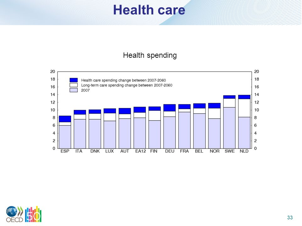 Health care Health spending 33