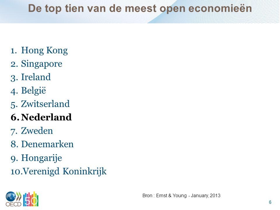 De top tien van de meest open economieën 1.Hong Kong 2.Singapore 3.Ireland 4.België 5.Zwitserland 6.Nederland 7.Zweden 8.Denemarken 9.Hongarije 10.Verenigd Koninkrijk 6 Bron : Ernst & Young - January, 2013