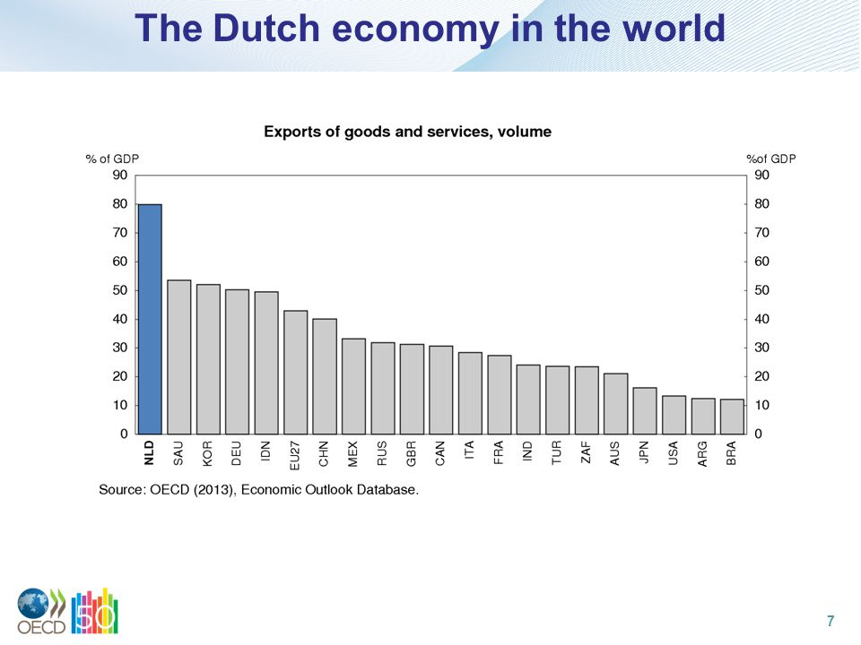 The Dutch economy in the world 7