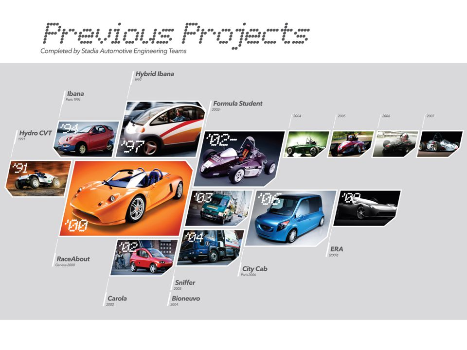 Project Objectives Contribute to climate change prevention Demonstrate that electric vehicle is a viable option for individual mobility Win X-PRIZE competition in the alternative class Add a new business to automotive industry Make Metropolia Automotive recognized worldwide Promote Finnish engineering