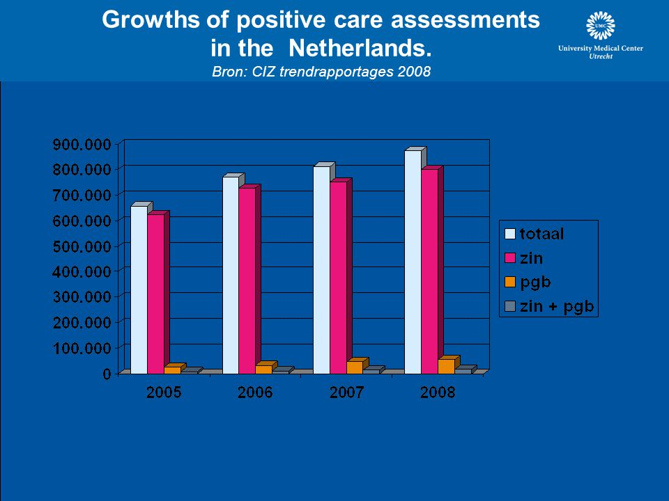 Growths of positive care assessments in the Netherlands. Bron: CIZ trendrapportages 2008