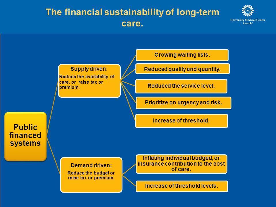 The financial sustainability of long-term care.