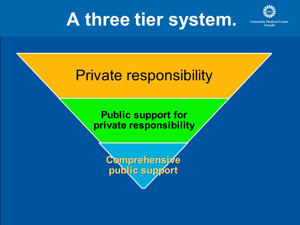 A three tier system.