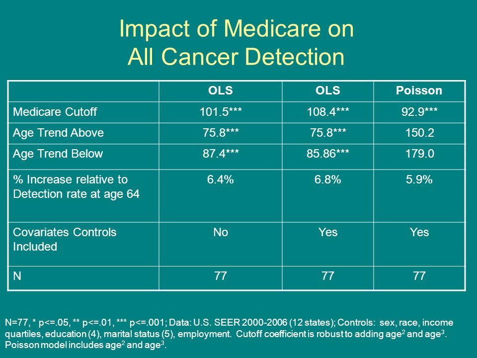 Impact of Medicare on All Cancer Detection OLS Poisson Medicare Cutoff101.5***108.4***92.9*** Age Trend Above75.8*** 150.2 Age Trend Below87.4***85.86