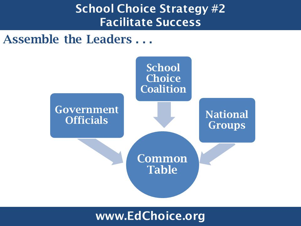 School Choice Strategy #2 Facilitate Success Assemble the Leaders...