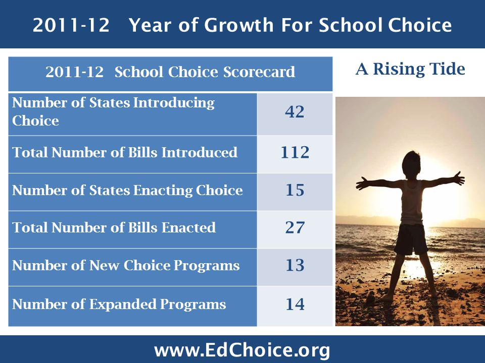 2011-12 Year of Growth For School Choice 2011-12 School Choice Scorecard Number of States Introducing Choice 42 Total Number of Bills Introduced 112 Number of States Enacting Choice 15 Total Number of Bills Enacted 27 Number of New Choice Programs 13 Number of Expanded Programs 14 A Rising Tide www.EdChoice.org