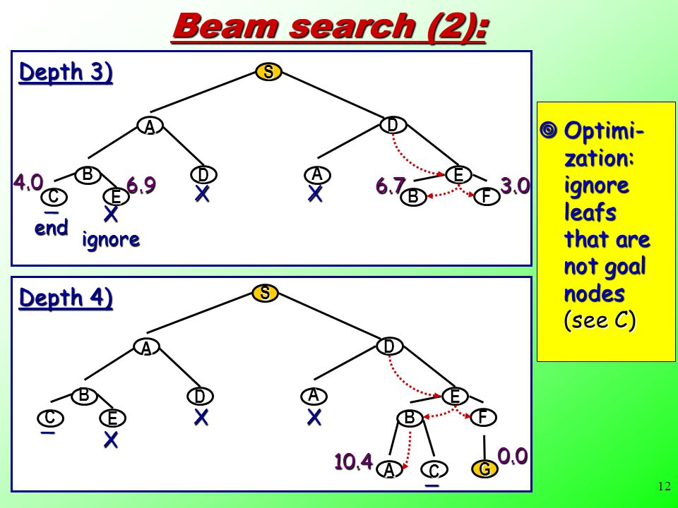 12 Beam search (2): C E BF B D A E S A D XX 4.0 6.9 6.73.0 Depth 3) C E BF B D A E S A D A C G XX X _ _ 10.4 0.0 Depth 4)  Optimi- zation: ignore leafs that are not goal nodes (see C) Xignore_end
