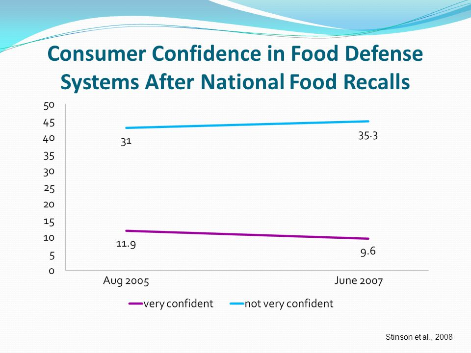 Following several major food recalls in the US, consumer surveys were conducted.