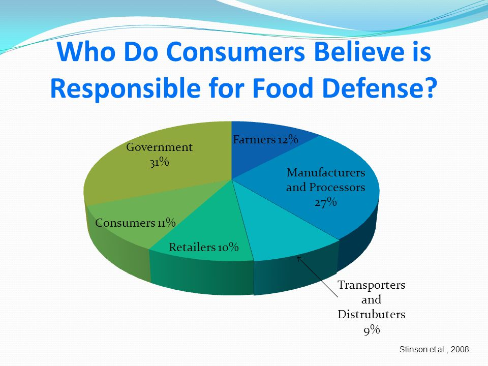Consumer Confidence in Food Defense Systems After National Food Recalls Stinson et al., 2008